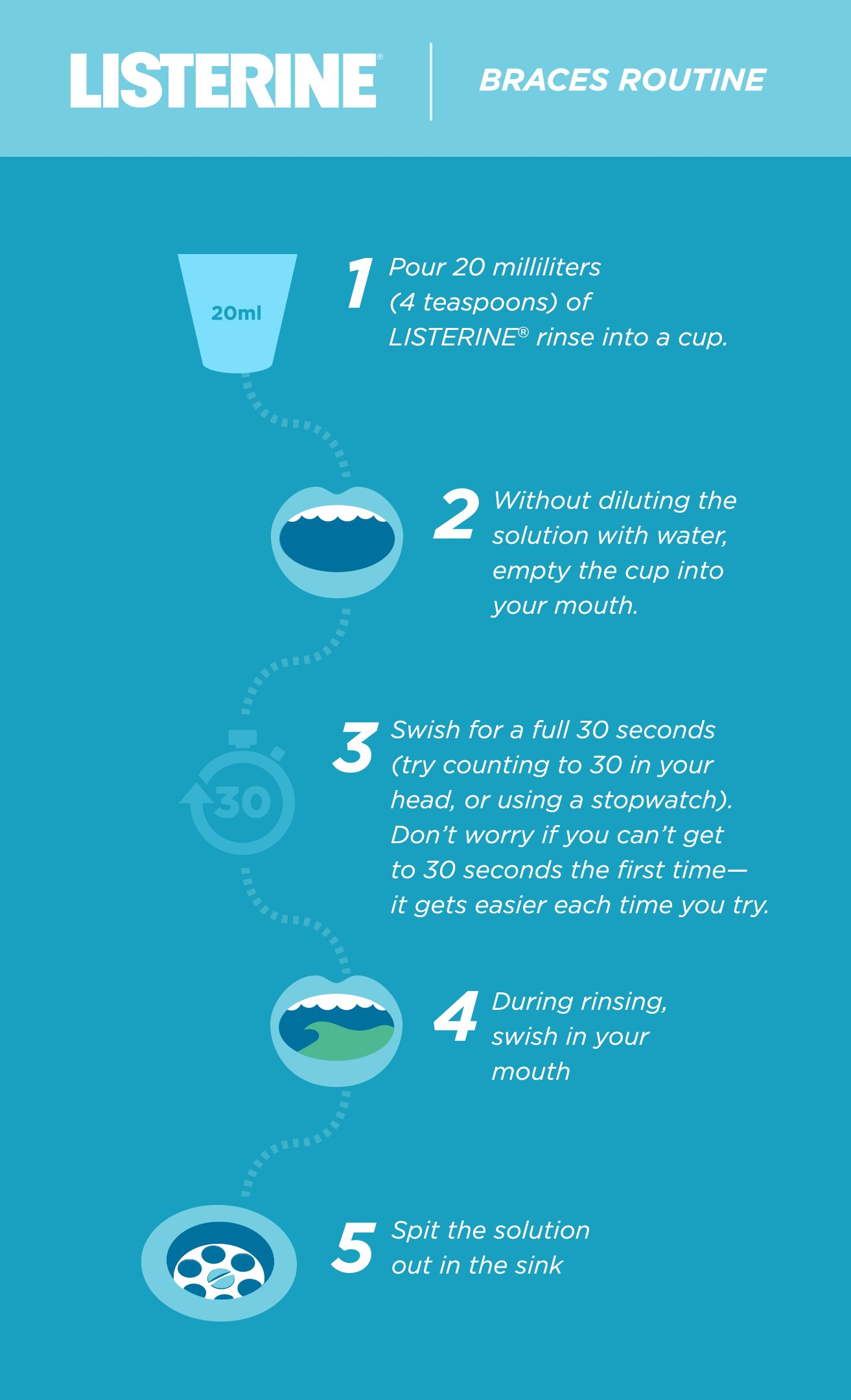 8 1 - نقش دهانشویه ها در درمان ارتودنسی