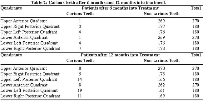 9 - ارتودنسی و پوسیدگی دندان